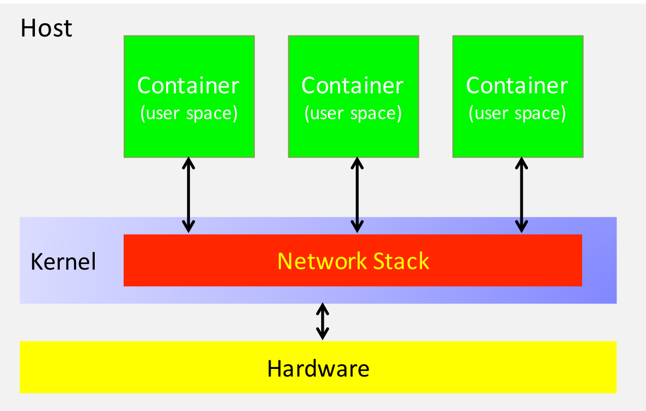 User Space and Kernel Networking